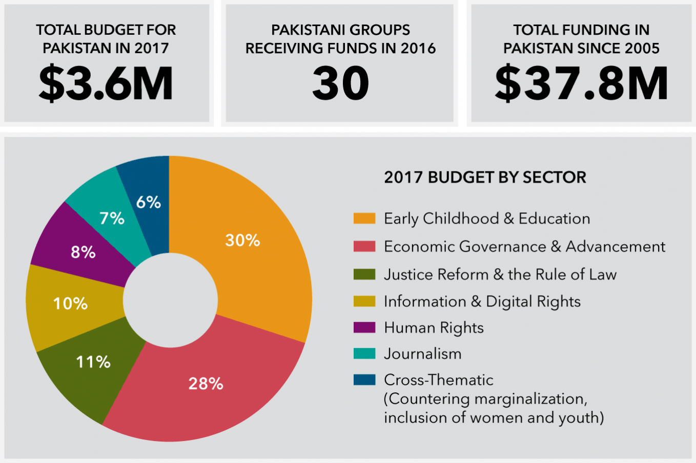 The Open Society Foundations in Pakistan