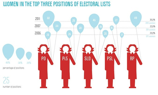 Infographic on women in the top three positions on electoral lists.
