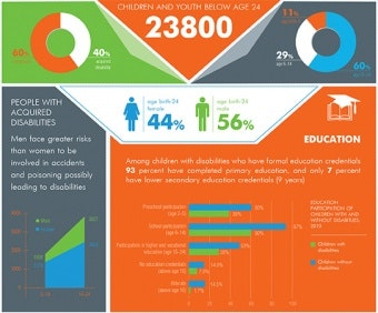 Infographic on children and youth with disabilities