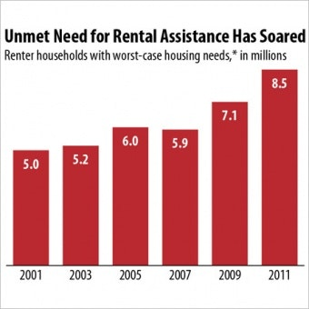 Chart of unmet need for rental assistance
