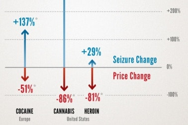 Infographic of drug seizure rates compared to price of drugs